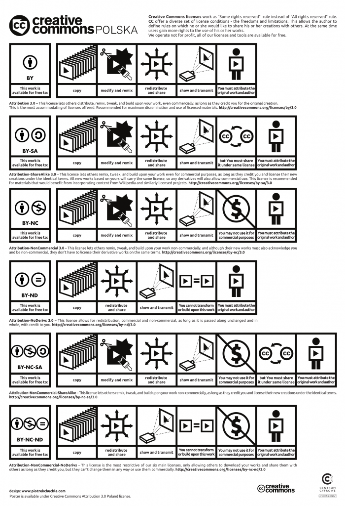 CC-infographik-cc-polska